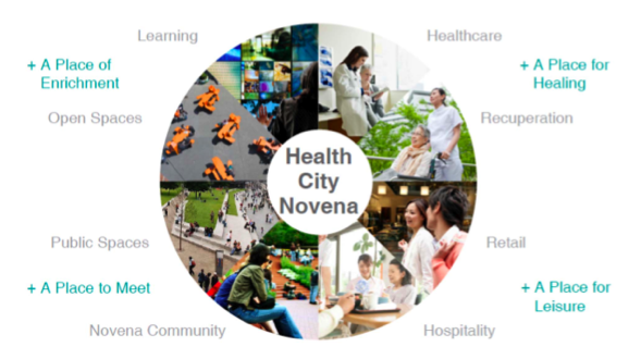 Health City Novena's vision to create an integrated community of healthcare, medical education and translational research in a vibrant and sustainable communal environment.