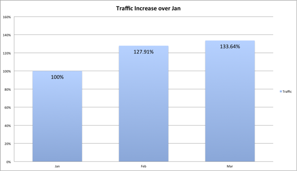 Traffic rose by 33% from January